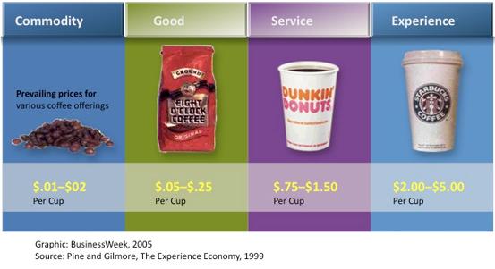 experience-economy-coffee