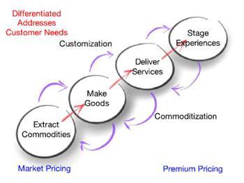 experience-economy-model